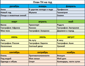 План ТН на год